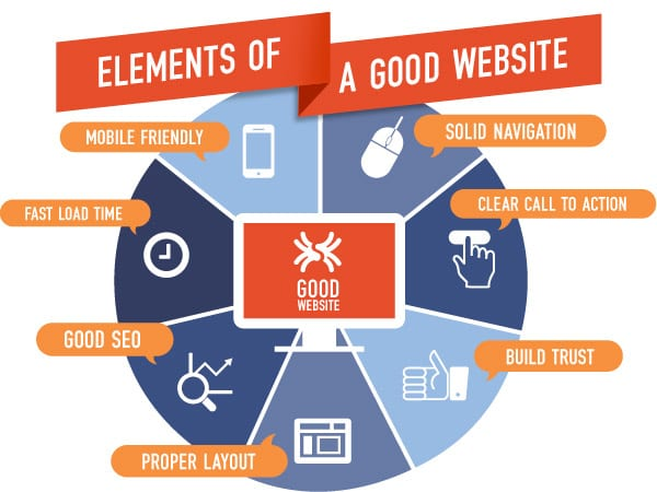 benefits of website