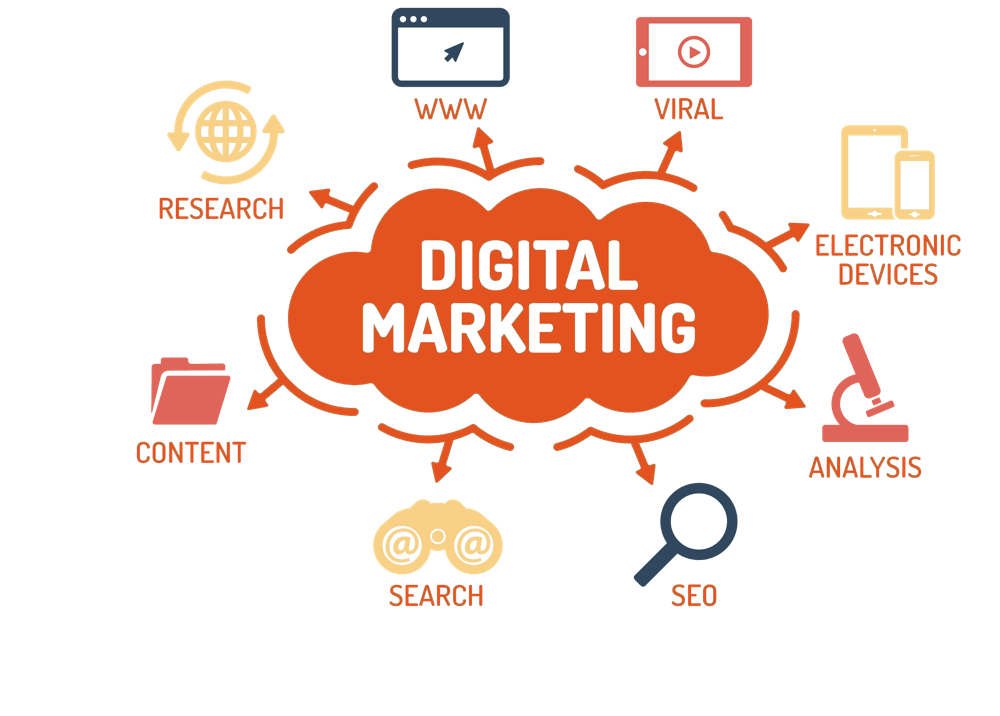 Digital Marketing for home remodelling company