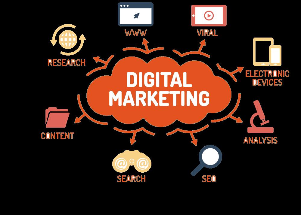 Digital Marketing for home restoration company